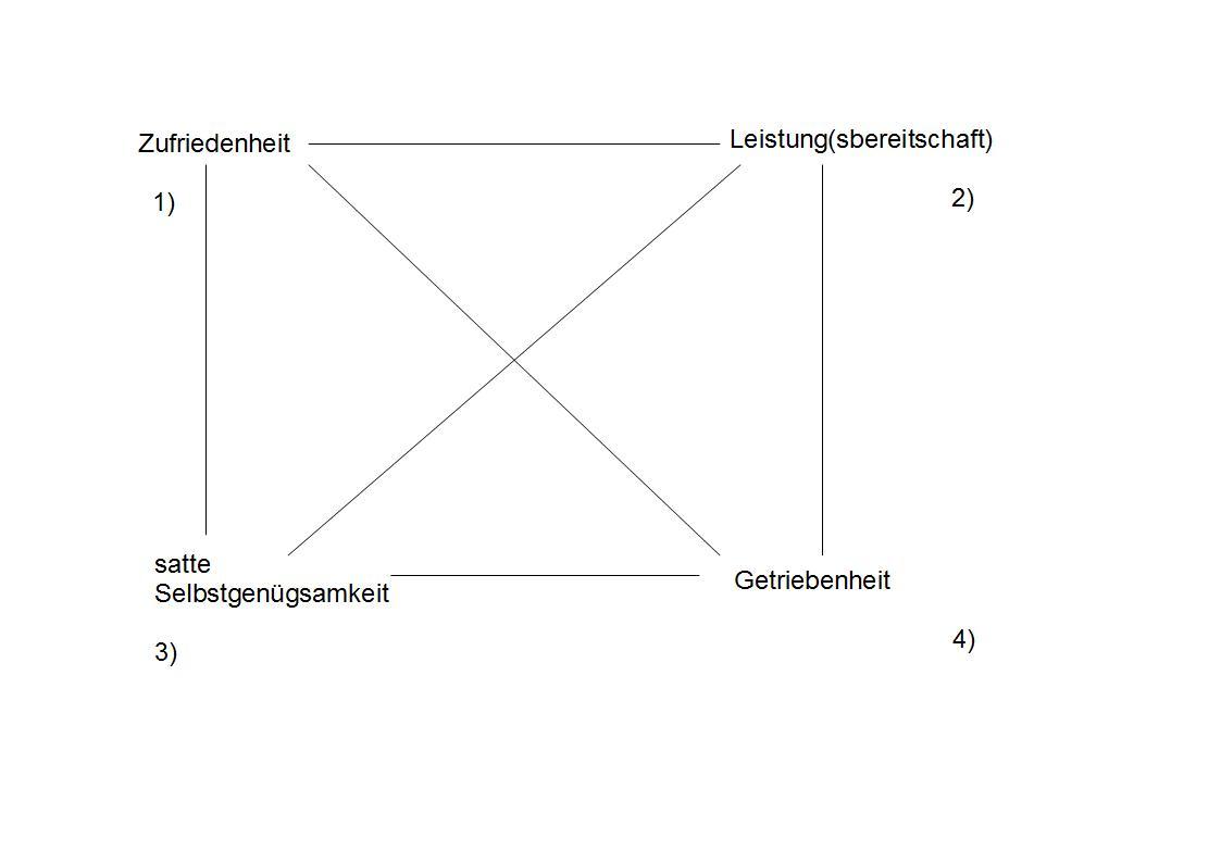 Wertequadrat von Regina Schlager nach Schulz von Thun